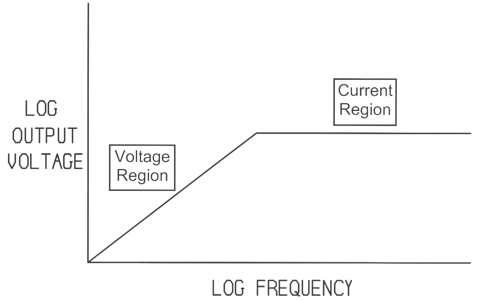 Using A Current Probe To Measure Voltage Drops Divider Analyze And Design Figure 3 Net Frequency Response Constant